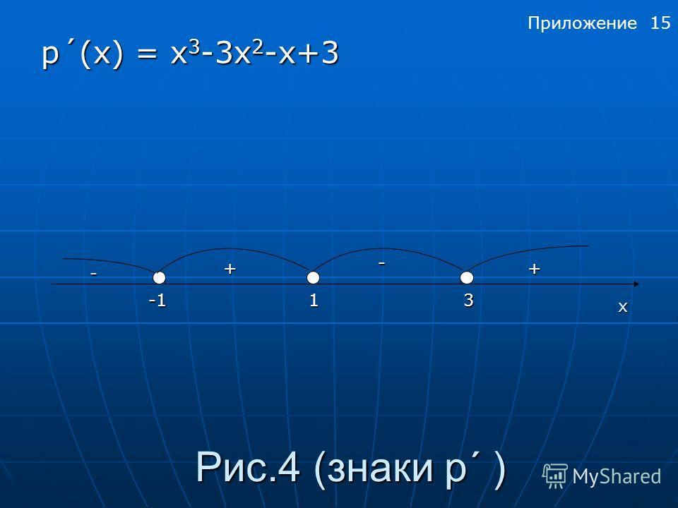 Рис.4 (знаки p´ ) p´(x) = х 3 -3х 2 -х+3 31 ++ - - x Приложение 15