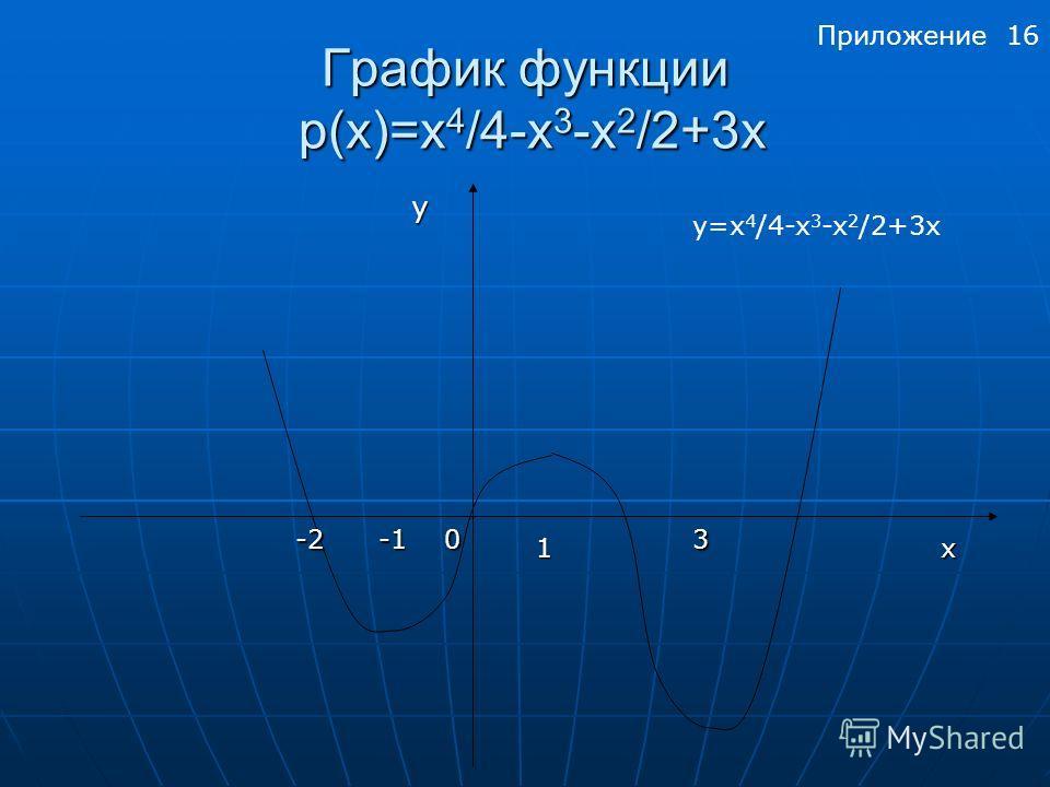 График функции р(x)=x 4 /4-x 3 -x 2 /2+3х y -203 1x y=x 4 /4-x 3 -x 2 /2+3х Приложение 16