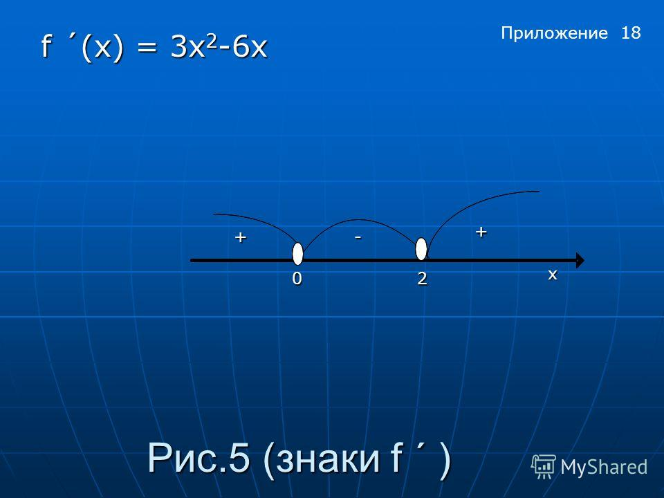 Рис.5 (знаки f ´ ) f ´(x) = 3x 2 -6х х 02 + +- Приложение 18