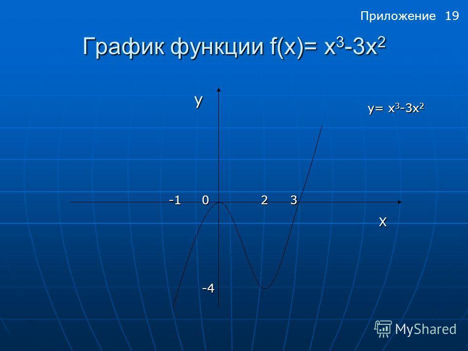 График функции f(x)= x 3 -3х 2 у у230 у= x 3 -3х 2 -4 Х Приложение 19