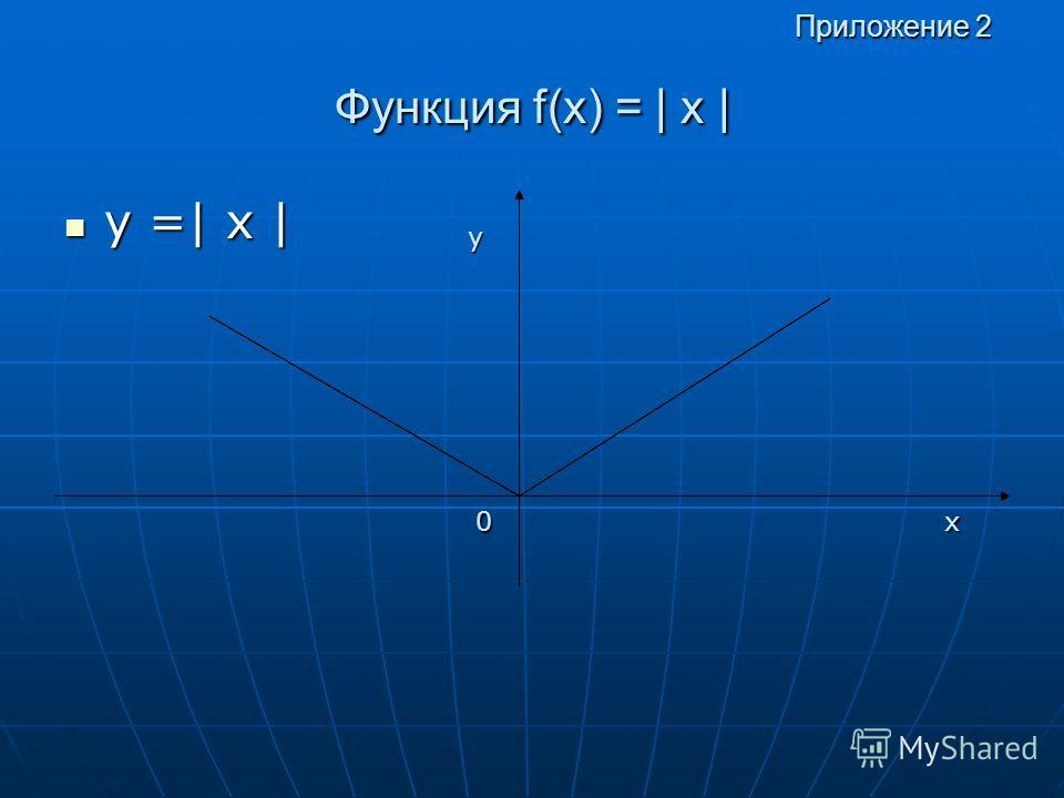 Функция f(x) = | х | у =| х | у =| х | у х0 Приложение 2 Приложение 2