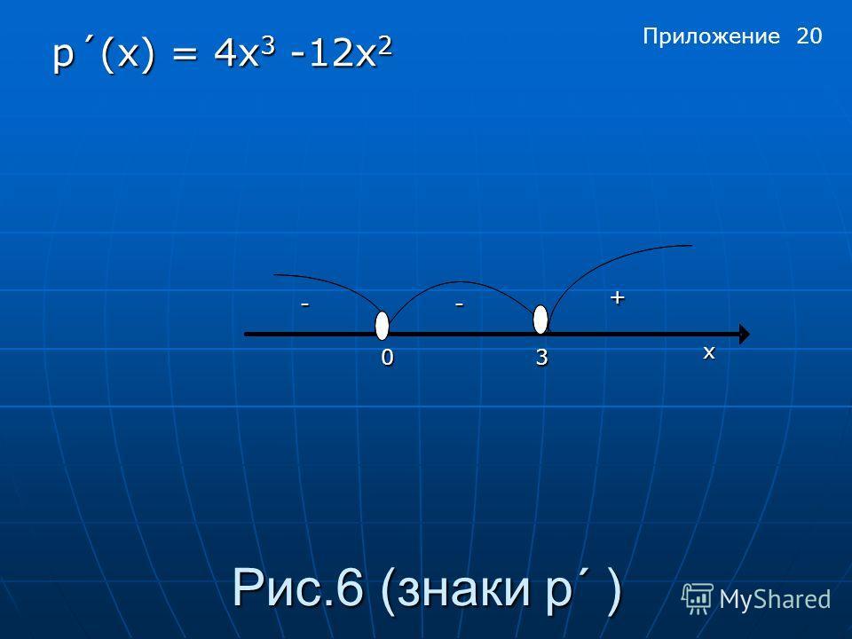 Рис.6 (знаки p´ ) p´(x) = 4x 3 -12x 2 х 03 + -- Приложение 20