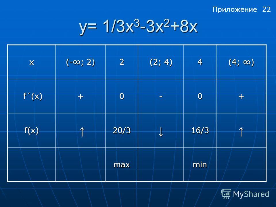 y= 1/3x 3 -3х 2 +8x x (-; 2) 2 (2; 4) 4 (4; ) f´(x) f´(x)+0-0+ f(x) 20/316/3 maxmin Приложение 22