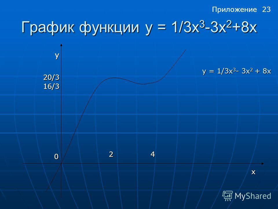 График функции y = 1/3x 3 -3x 2 +8x y 20/3 16/3 0 24 x y = 1/3x 3 - 3x 2 + 8x Приложение 23