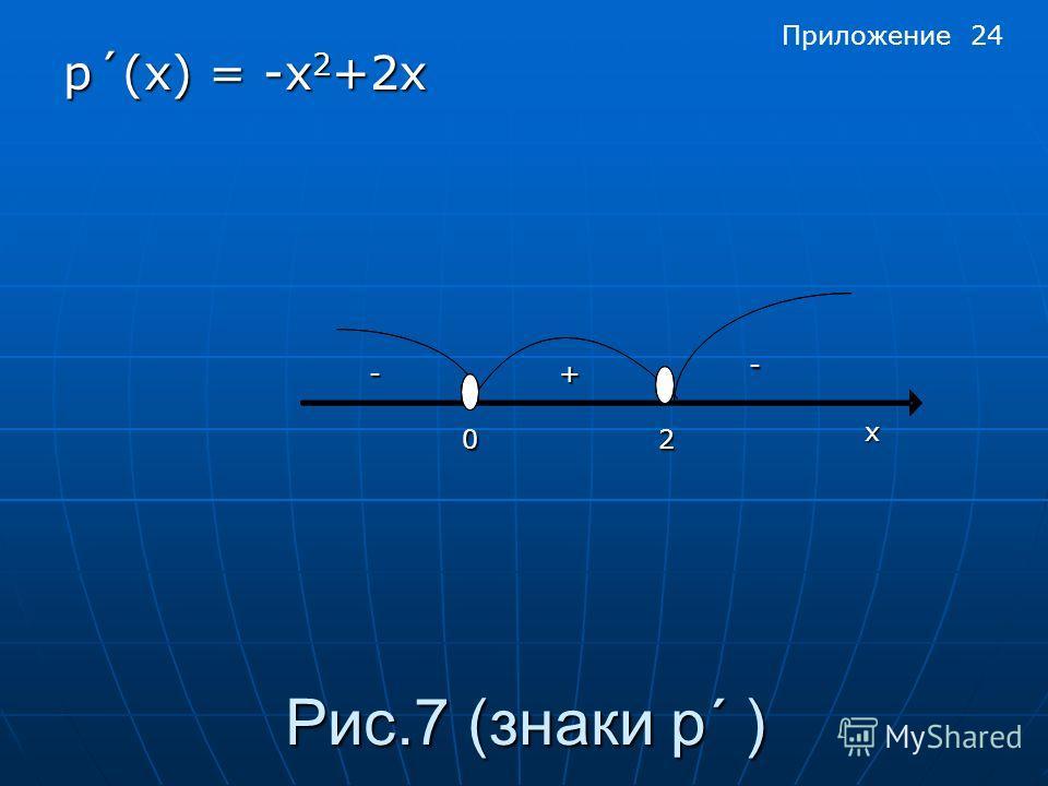 Рис.7 (знаки p´ ) p´(x) = -x 2 +2x х 02 - -+ Приложение 24