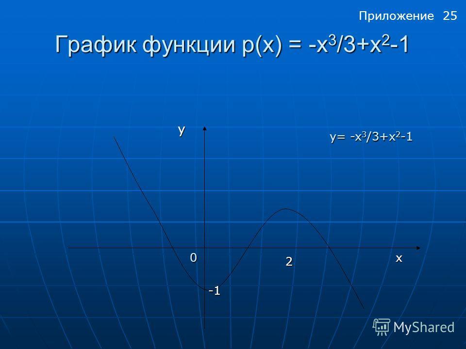 График функции p(x) = -x 3 /3+x 2 -1 y 2 x0 y= -x 3 /3+x 2 -1 Приложение 25