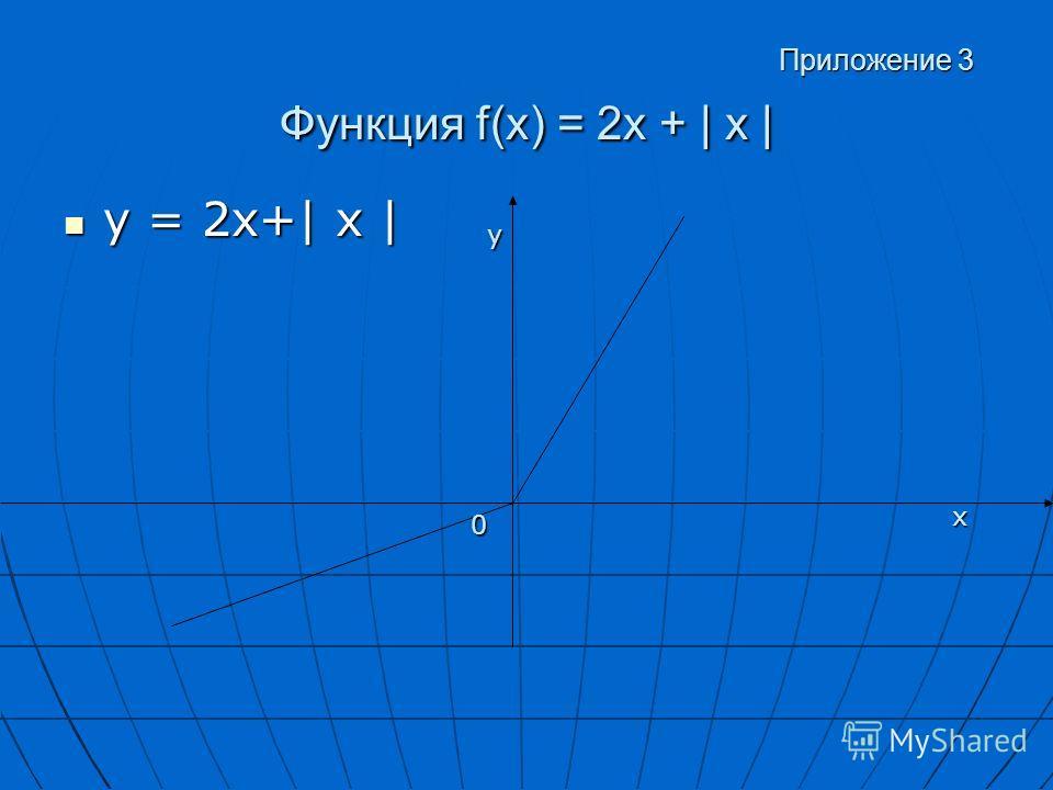 Приложение 3 Функция f(x) = 2х + | х | Приложение 3 Функция f(x) = 2х + | х | у = 2х+| х | у = 2х+| х | у х 0