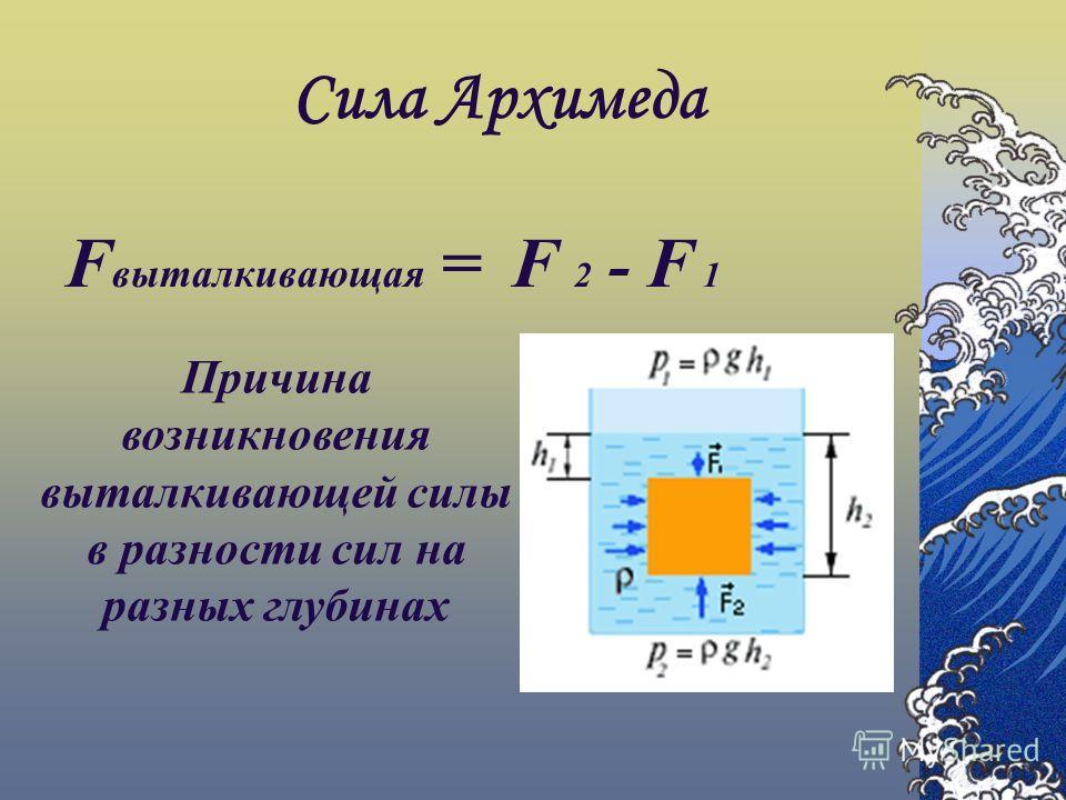 Сила Архимеда F выталкивающая = F 2 - F 1 Причина возникновения выталкивающей силы в разности сил на разных глубинах