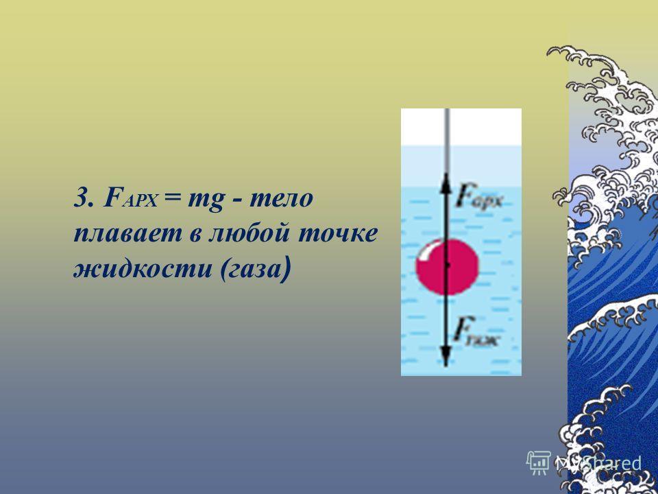 3. F АРХ = mg - тело плавает в любой точке жидкости (газа )