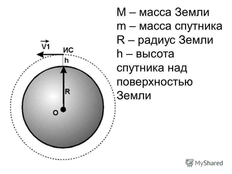 М – масса Земли m – масса спутника R – радиус Земли h – высота спутника над поверхностью Земли