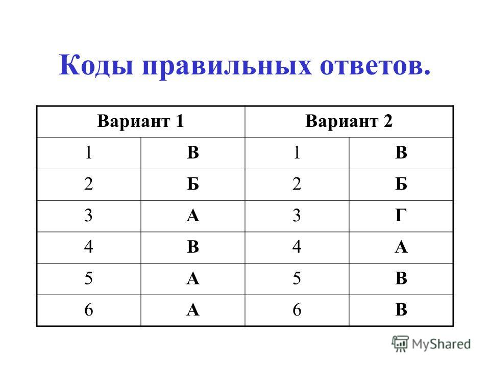 Коды правильных ответов. Вариант 1Вариант 2 1В1В 2Б2Б 3А3Г 4В4А 5А5В 6А6В