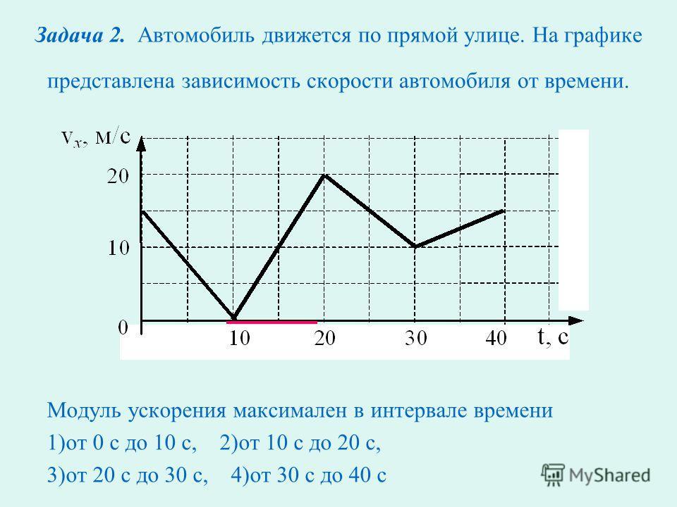 Задача 1. Равноускоренному движению соответствует график зависимости модуля ускорения от времени, обозначенный на рисунке буквой 1) А; 2) Б; 3) В; 4) Г.