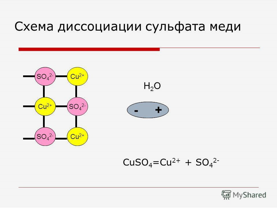 Cu2+ SO 4 2- Cu 2+ SO 4 2- + - H2OH2O - + Схема диссоциации сульфата меди CuSO 4 =Cu 2+ + SO 4 2-