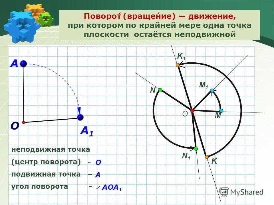 Поворо́т (враще́ние) движение, при котором по крайней мере одна точка плоскости остаётся неподвижной А О А1А1 неподвижная точка (центр поворота) - подвижная точка – угол поворота - M N K N1N1 K1K1 O M1M1 О А АОА 1