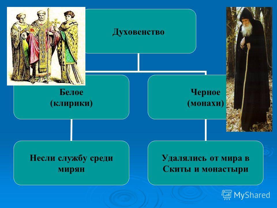 Духовенство Белое (клирики) Несли службу среди мирян Черное (монахи) Удалялись от мира в Скиты и монастыри
