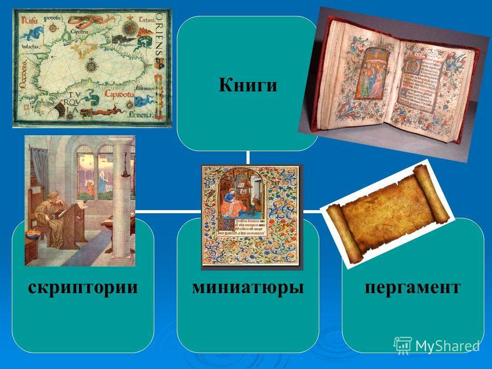 Книги скрипторииминиатюрыпергамент