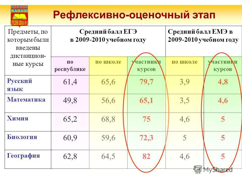 Рефлексивно-оценочный этап Предметы, по которым были введены дистанцион- ные курсы Средний балл ЕГЭ в 2009-2010 учебном году Средний балл ЕМЭ в 2009-2010 учебном году по республике по школеучастники курсов по школеучастники курсов Русский язык 61,465