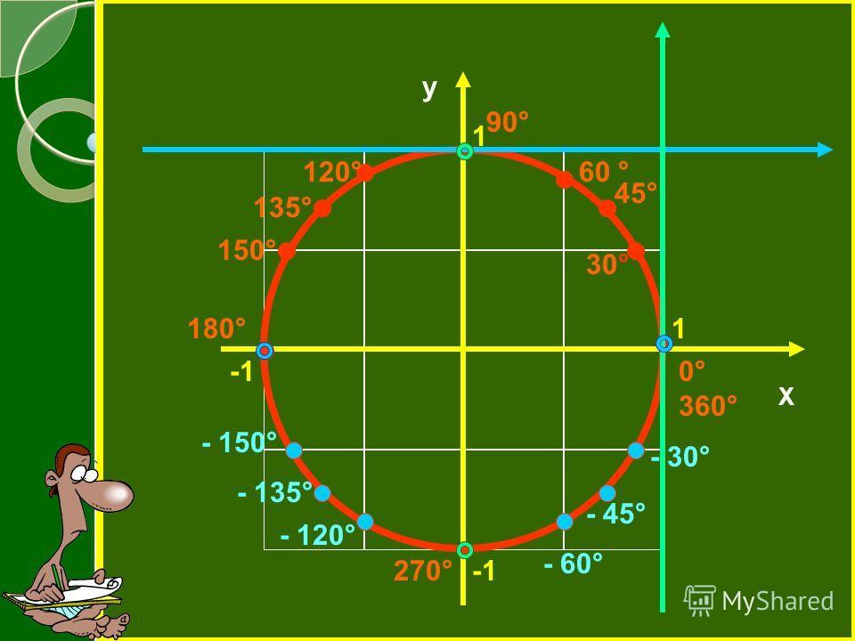 Х у 1 1 0° 360° 180° 30° 60 ° 90° 270° 45° - 30° - 45° - 60° 150° 135° 120° - 120° - 135° - 150°