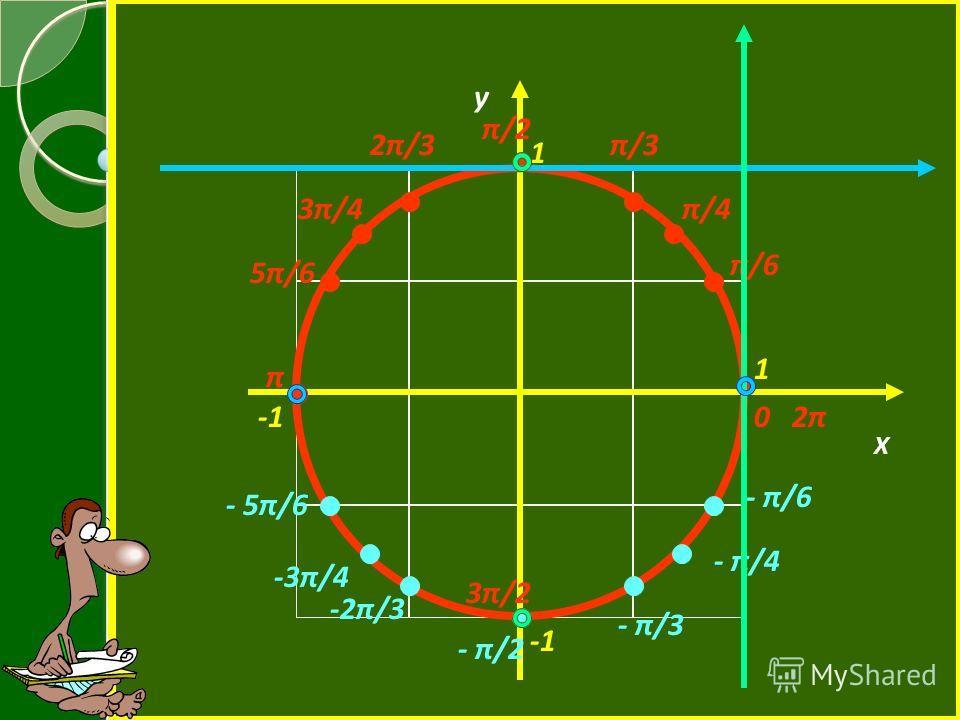Х у 1 1 π/6 π/2 0 2π π 3π/2 π/4 2π/3π/3 3π/4 5π/6 - π/6 - π/4 - π/3 - π/2 - 5π/6 -3π/4 -2π/3