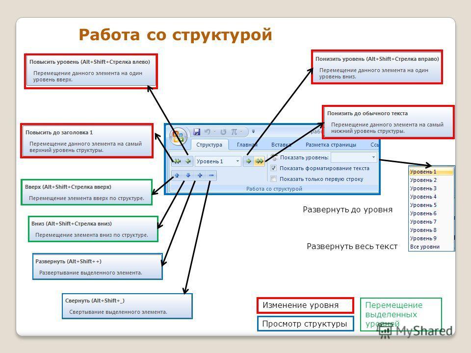 Работа со структурой Перемещение выделенных уровней Изменение уровня Просмотр структуры Развернуть до уровня Развернуть весь текст