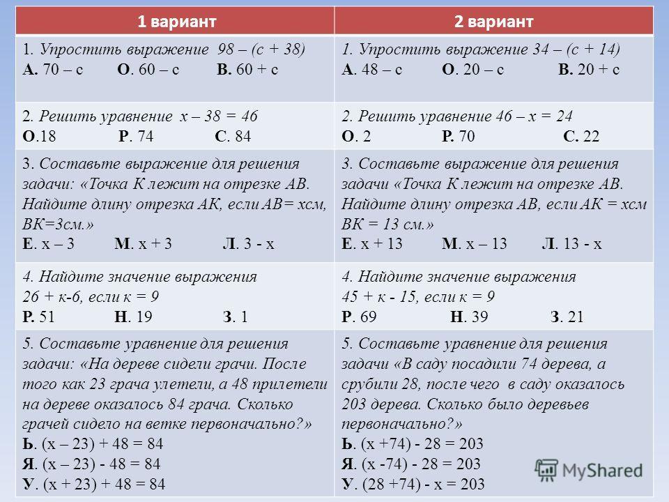 1 вариант2 вариант 1. Упростить выражение 98 – (с + 38) А. 70 – с О. 60 – с В. 60 + с 1. Упростить выражение 34 – (с + 14) А. 48 – с О. 20 – с В. 20 + с 2. Решить уравнение х – 38 = 46 О.18 Р. 74 С. 84 2. Решить уравнение 46 – х = 24 О. 2 Р. 70 С. 22