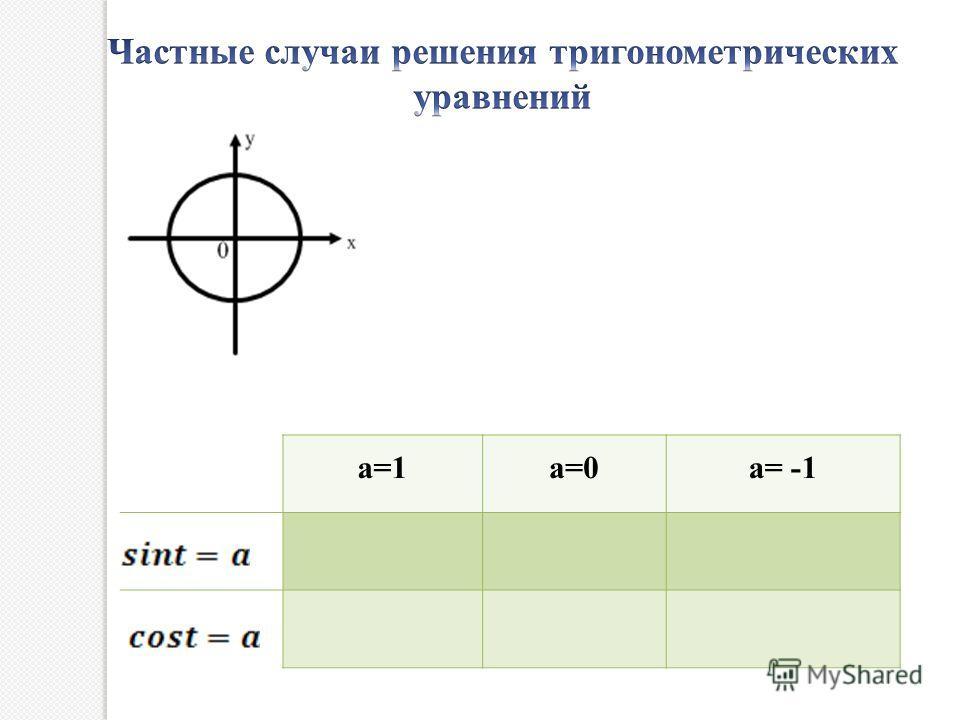 a=1a=0a= -1