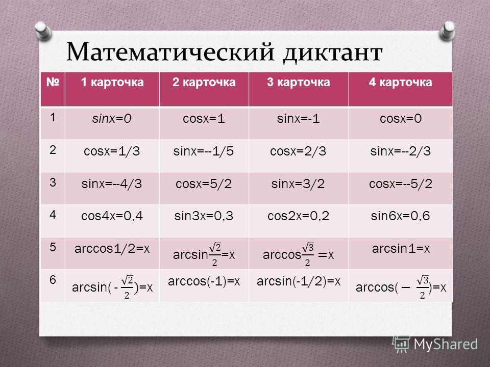 Математический диктант 1 карточка 2 карточка 3 карточка 4 карточка 1 sinx=0cosx=1sinx=-1cosx=0 2 cosx=1/3sinx=--1/5cosx=2/3sinx=--2/3 3 sinx=--4/3cosx=5/2sinx=3/2cosx=--5/2 4 cos4x=0,4sin3x=0,3cos2x=0,2sin6x=0,6 5 arccos1/2=xarcsin1=x 6 arccos(-1)=xa