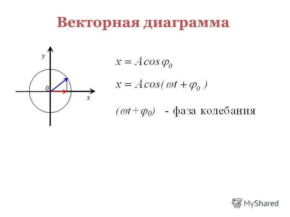 Векторная диаграмма M 0