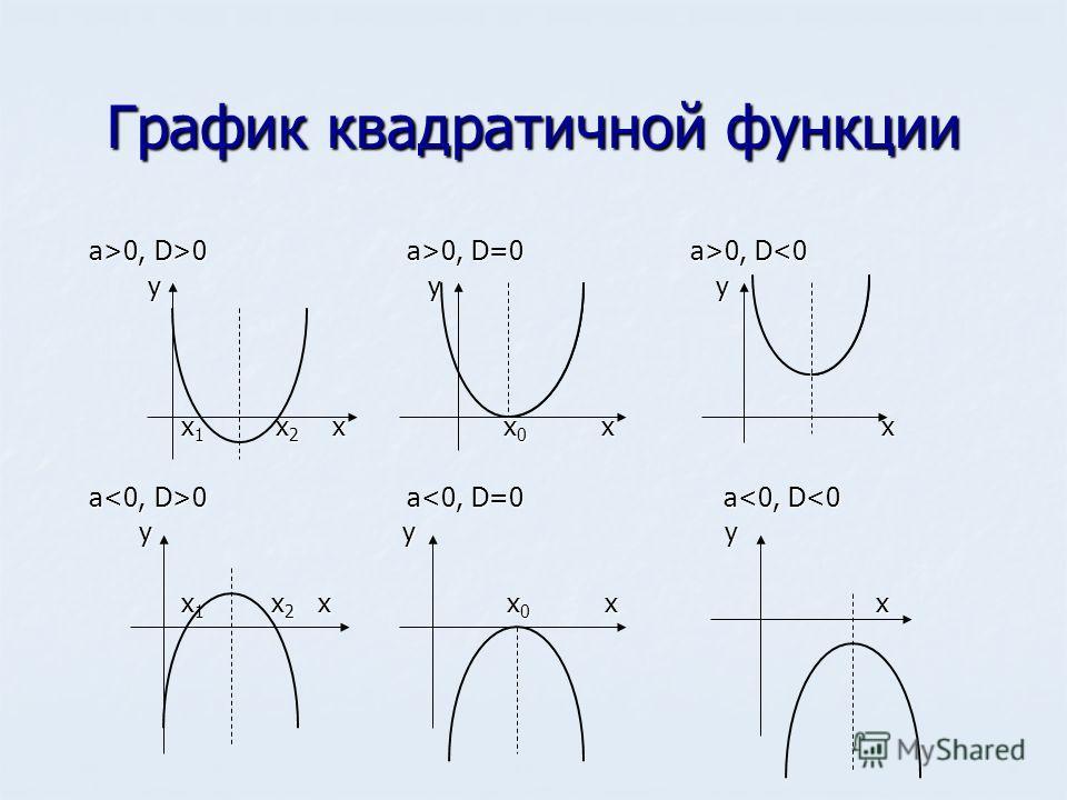График квадратичной функции a>0, D>0 a>0, D=0 a>0, D 0, D>0 a>0, D=0 a>0, D