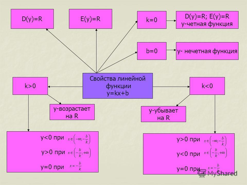 Свойства линейной функции y=kx+b D(y)=RE(y)=R k=0 b=0 D(y)=R; E(y)=R y-четная функция y- нечетная функция k>0k0 при y