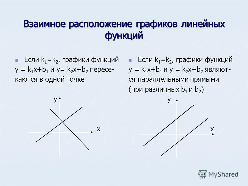 Взаимное расположение графиков линейных функций Если k 1 =k 2, графики функций Если k 1 =k 2, графики функций y = k 1 x+b 1 и y= k 2 x+b 2 пересе- каются в одной точке у х Если k 1 =k 2, графики функций Если k 1 =k 2, графики функций y = k 1 x+b 1 и