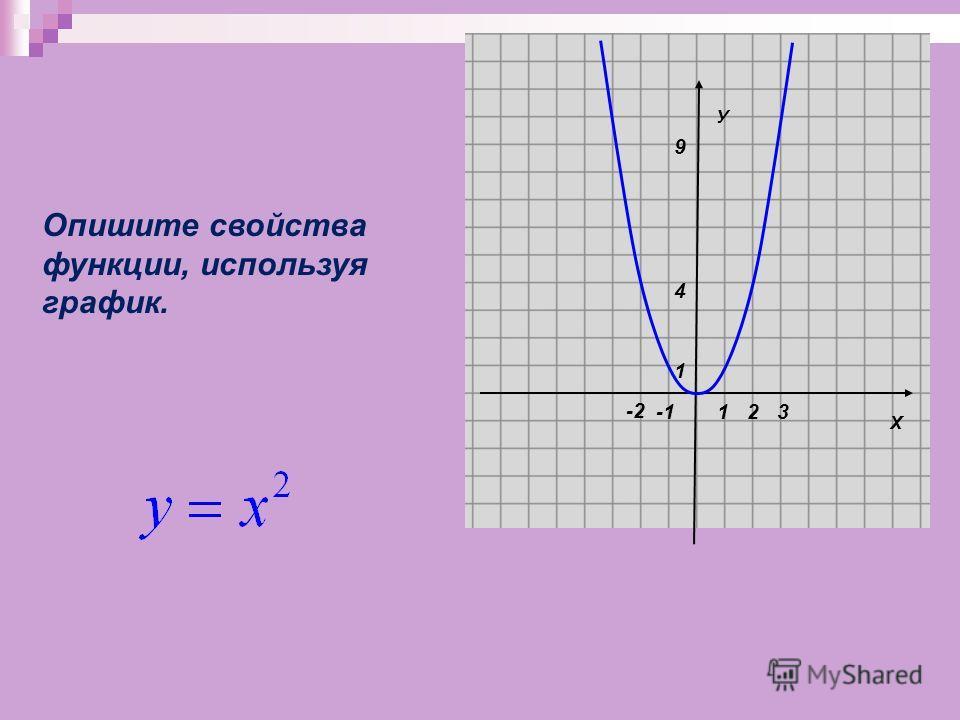 Х У 1 1 -2 23 Опишите свойства функции, используя график. 9 4