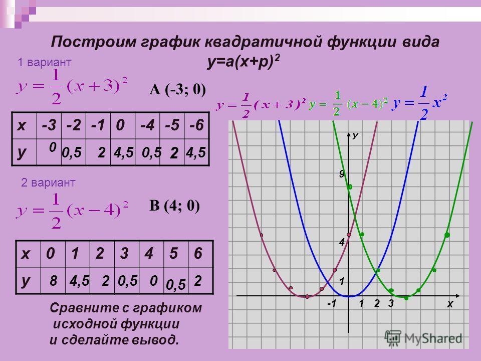 Х У 1 1 4 9 23 Построим график квадратичной функции вида у=а(х+p) 2 х-3-20-4-5-6 у 0 0,5 24,50,5 2 4,5 Сравните с графиком исходной функции и сделайте вывод. 1 вариант 2 вариант х0123456 у 84,520,50 2 А (-3; 0) В (4; 0)
