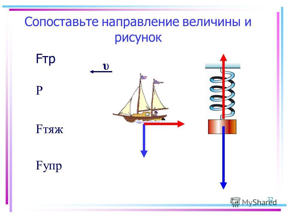 32 Сопоставьте направление величины и рисунок Fтр Р Fтяж Fупр υ