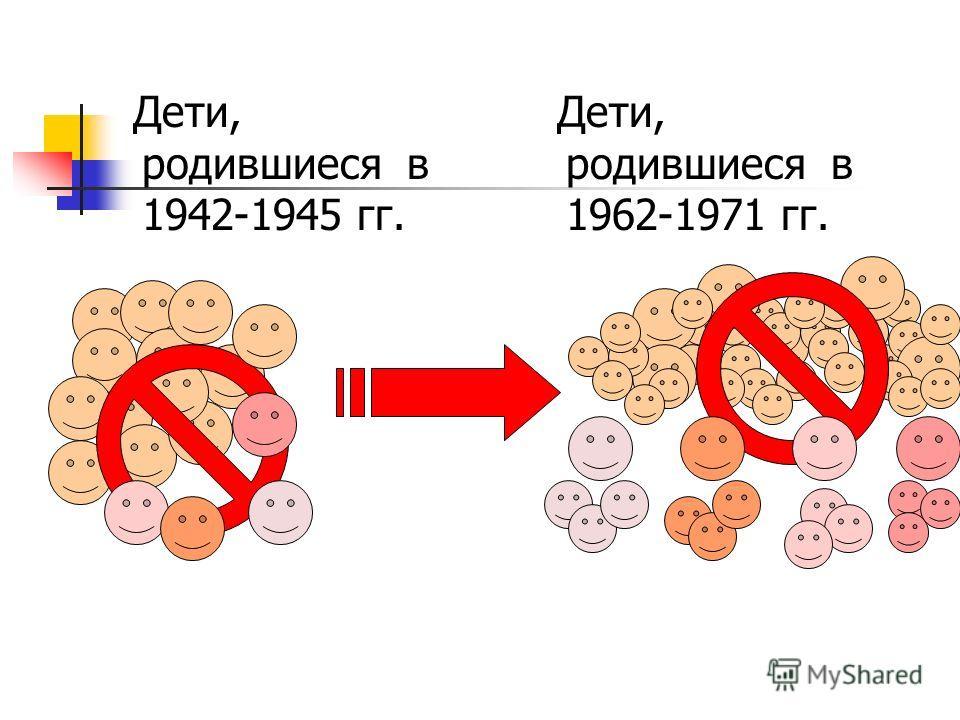 1. Почему в 1931-1936 гг. наблюдалось снижение рождаемости и увеличение детской смертности? 2. Почему в 1962-1971 гг. наблюдалось снижение рождаемости? 3. Когда можно ожидать следующее подобное снижение количества родившихся?