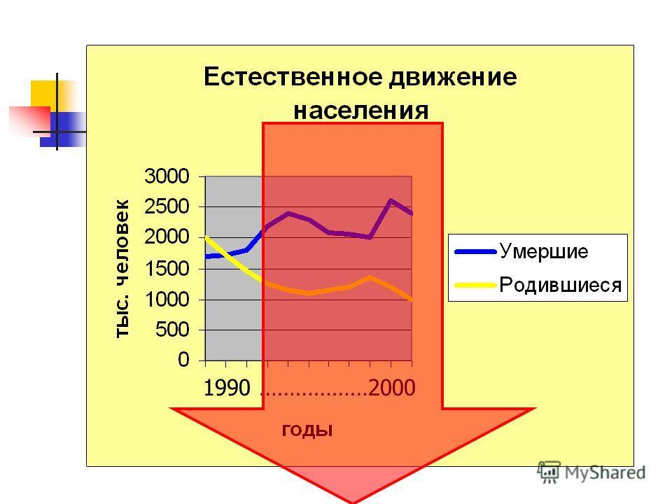 Разность между числом родившихся и числом умерших за определенное время (например, за 1 год) называется естественным приростом населения. Е.п. = Р - У