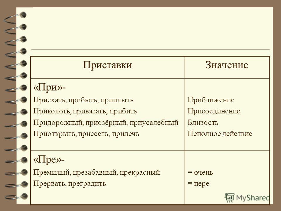 Приставки пре при Значение Приближение Присоединение Близость Неполное действие = очень = пере Трудные случаи словарь