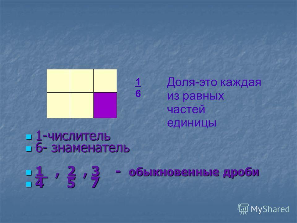 1-числитель 1-числитель 6- знаменатель 6- знаменатель 1, 2, 3 - обыкновенные дроби 1, 2, 3 - обыкновенные дроби 4 5 7 4 5 7 1616 Доля-это каждая из равных частей единицы