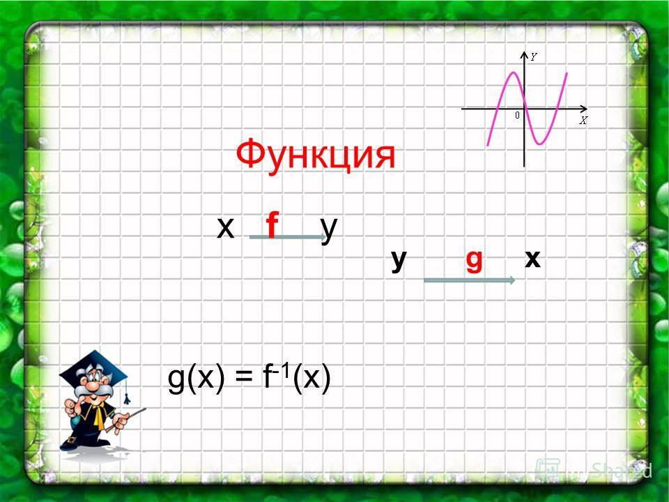 Функция x f у у g x g(x) = f -1 (x)