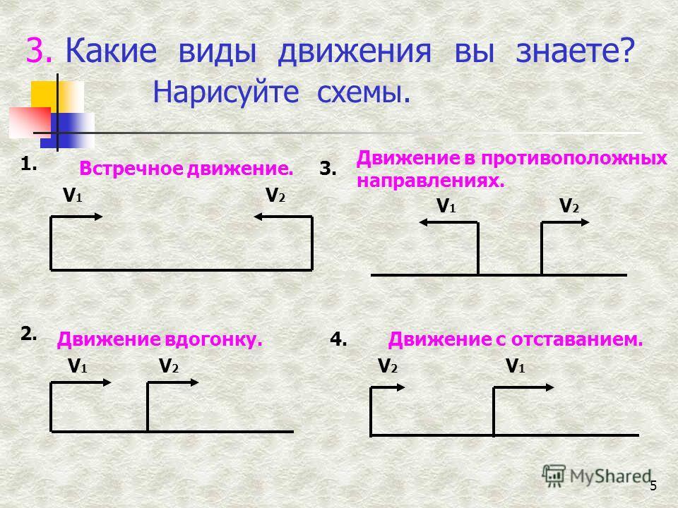 5 3. Какие виды движения вы знаете? Нарисуйте схемы. Встречное движение. Движение вдогонку. 1. 2. V1V1 V2V2 V1V1 V2V2 Движение в противоположных направлениях. Движение с отставанием. 3. 4. V1V1 V2V2 V2V2 V1V1