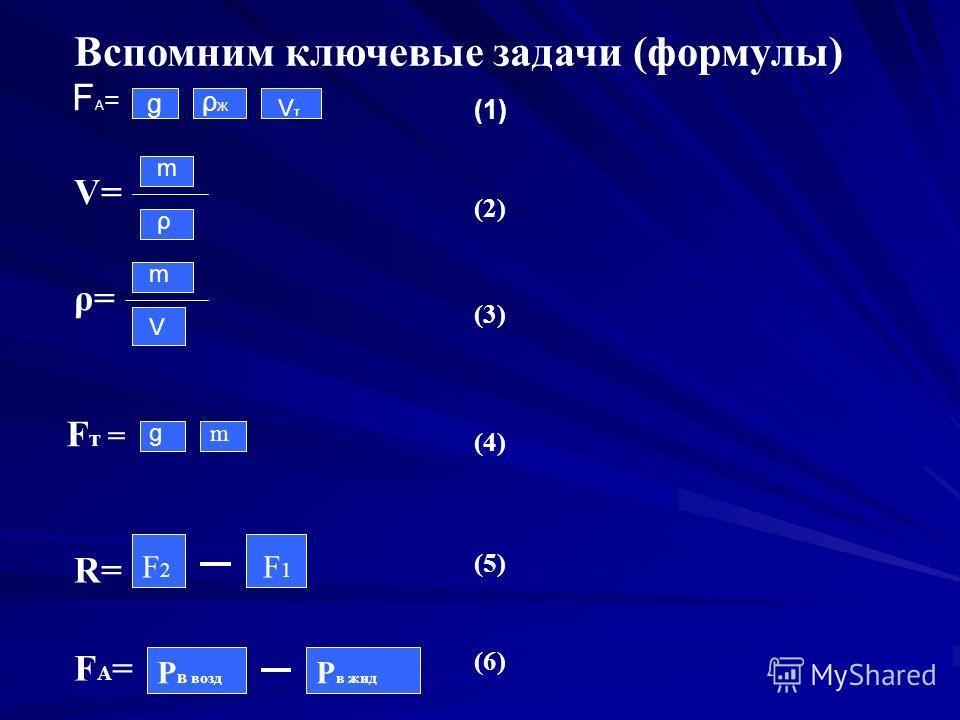 FA=FA= g ρжρж VтVт Вспомним ключевые задачи (формулы) (1) V= m ρ (2) ρ=ρ= m V (3) F т = g m (4) R= F2F2 F1F1 (5) FA=FA= Р в возд Р в жид (6)