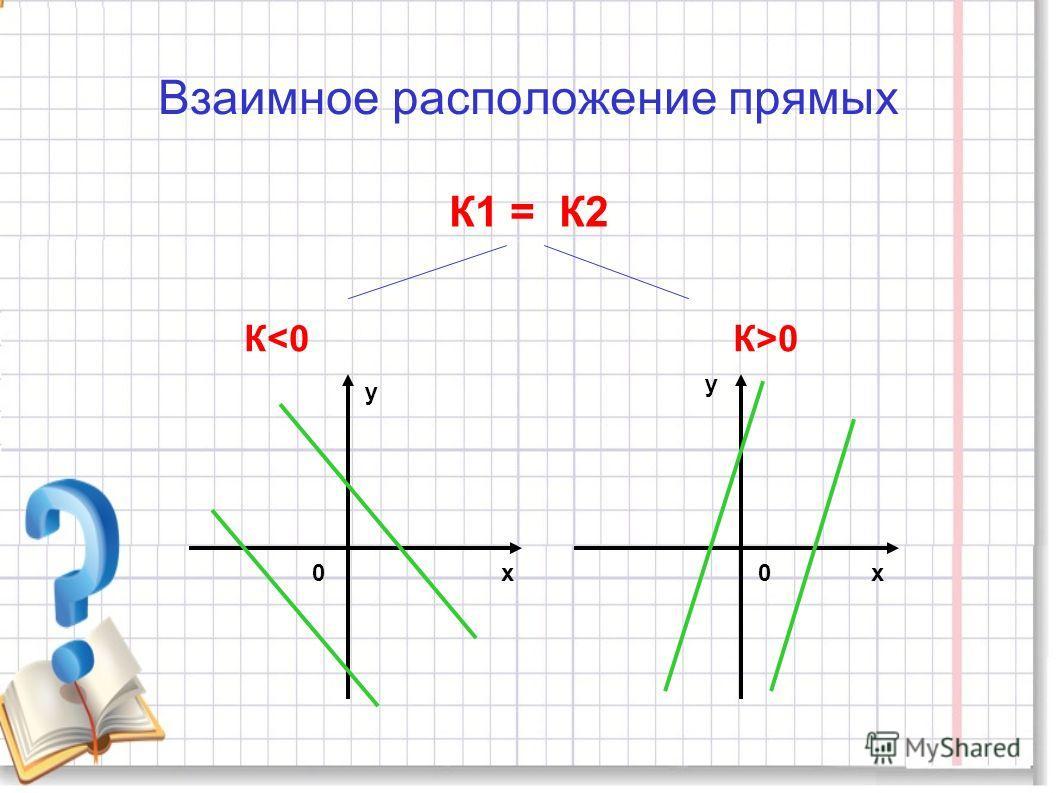 К=1,В=0 К=-1,В=0 уу хх 0 0 У=ХУ=-Х