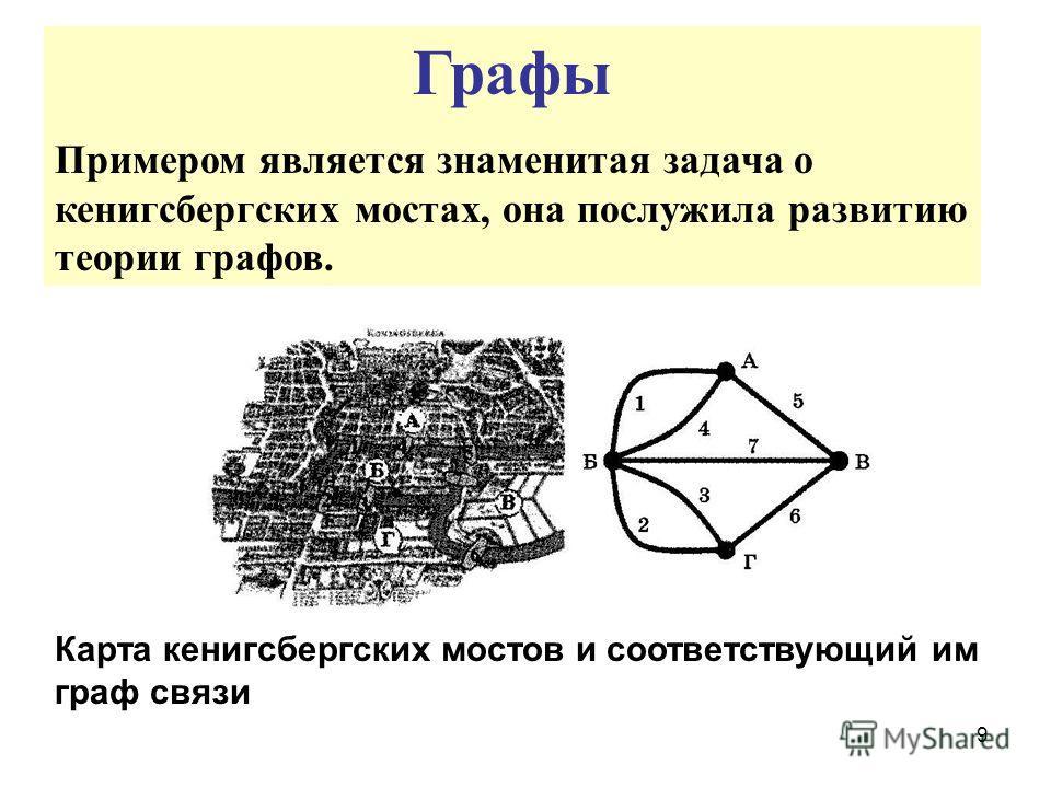9 Графы Примером является знаменитая задача о кенигсбергских мостах, она послужила развитию теории графов. Карта кенигсбергских мостов и соответствующий им граф связи
