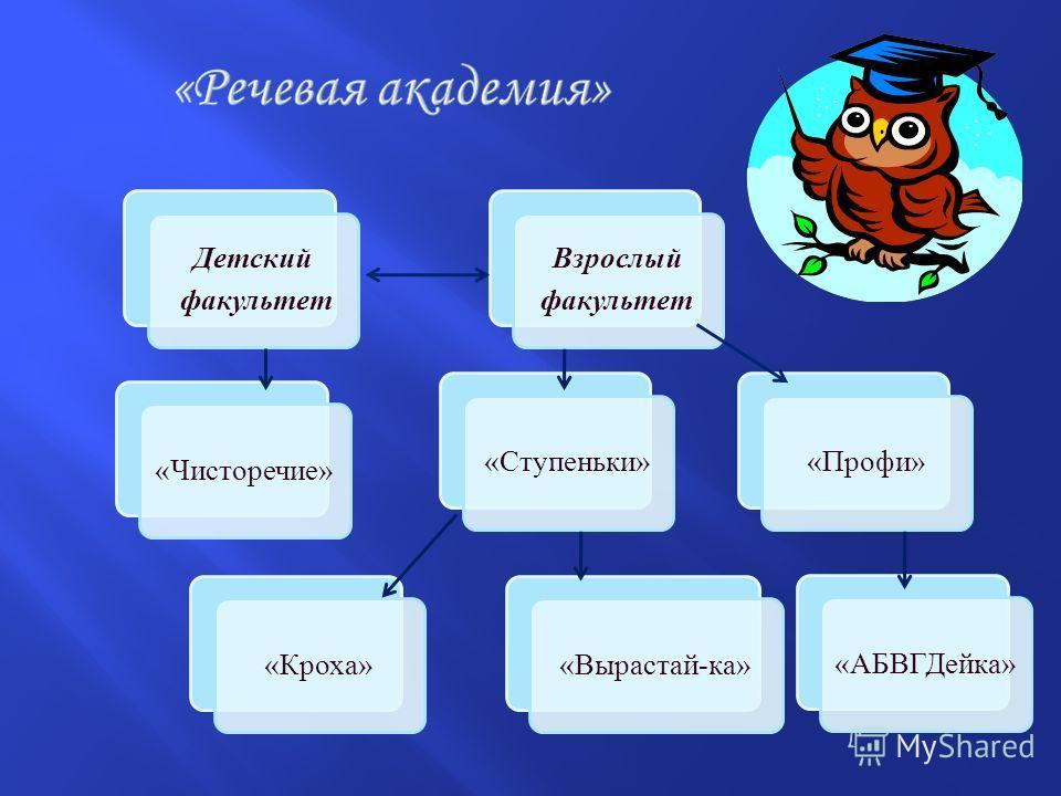 Детский факультет «Ступеньки»«Кроха»«Вырастай-ка»«Чисторечие»«Профи»«АБВГДейка» Взрослый факультет
