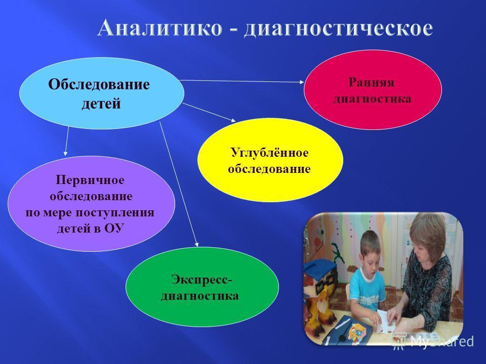 Обследование детей Первичное обследование по мере поступления детей в ОУ Экспресс- диагностика Ранняя диагностика Углублённое обследование