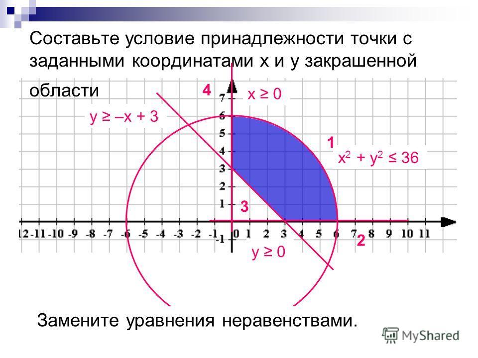 Cоставьте условие принадлежности точки с заданными координатами х и у закрашенной области 4 3 1 2 х 2 + у 2 = 36 Замените уравнения неравенствами. х = 0 у = 0 у = –х + 3 у 0 у –х + 3 х 2 + у 2 36 х 0