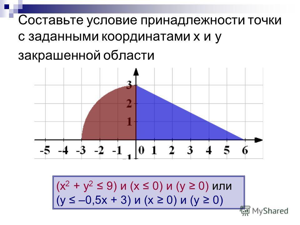 Cоставьте условие принадлежности точки с заданными координатами х и у закрашенной области (х 2 + у 2 9) и (х 0) и (у 0) или (у –0,5х + 3) и (х 0) и (у 0)