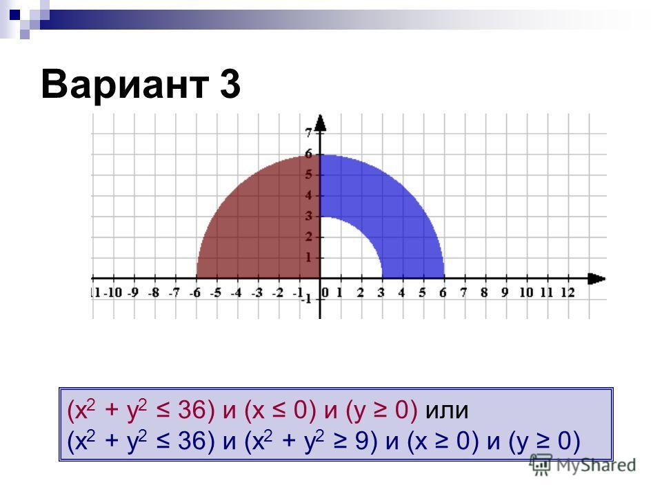 (х 2 + у 2 36) и (х 0) и (у 0) или (х 2 + у 2 36) и (х 2 + у 2 9) и (х 0) и (у 0) Вариант 3