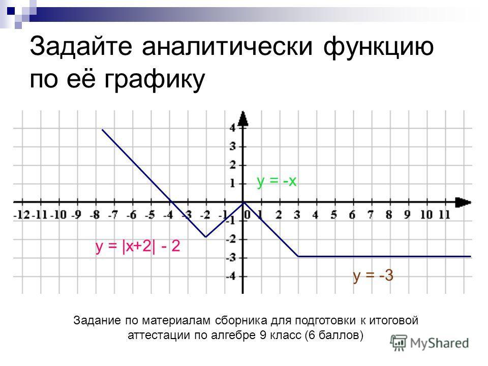 Задание по материалам сборника для подготовки к итоговой аттестации по алгебре 9 класс (6 баллов) у = |x+2| - 2 у = -x у = -3 Задайте аналитически функцию по её графику