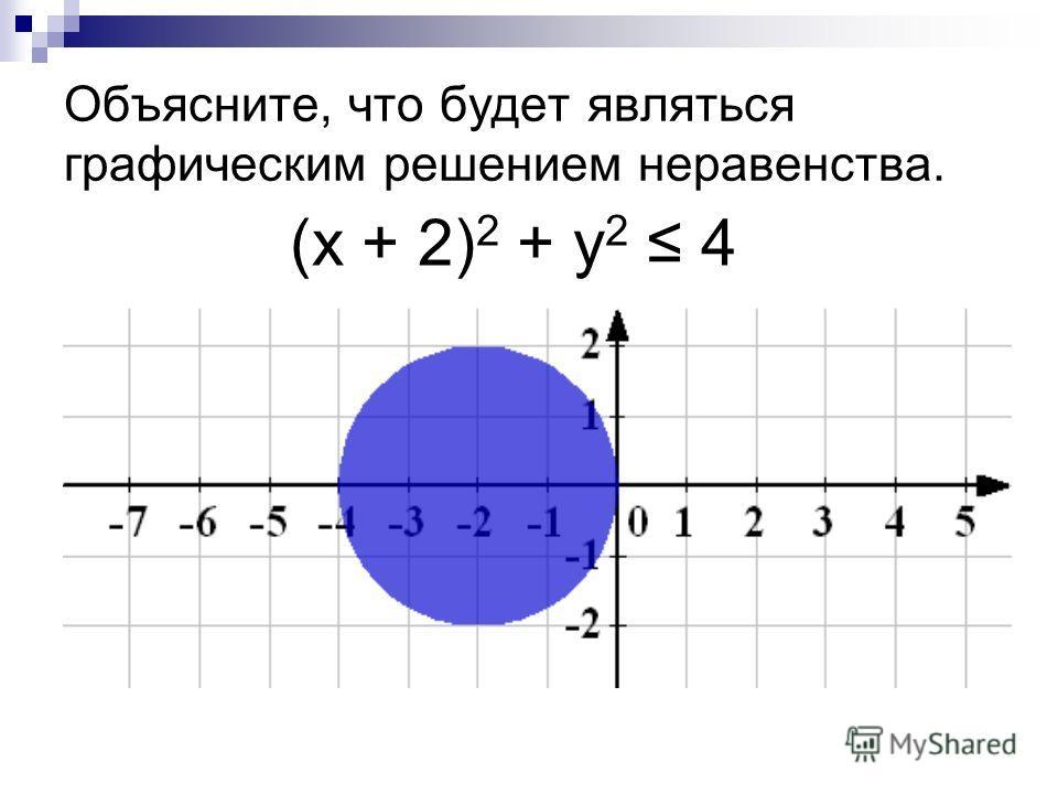 (х + 2) 2 + у 2 4